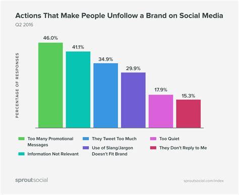 3f si e social brand sui social cosa li rende noiosi e come evitarlo