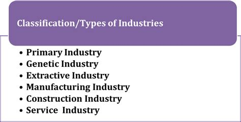 Classification/types Of Industries (important For Ugc Net