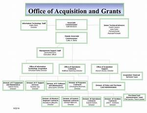 Office Of Acquisition And Grants