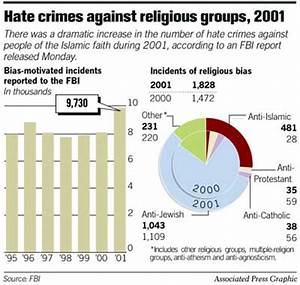 FBI sees leap in anti-Muslim hate crimes / 9/11 attacks ...