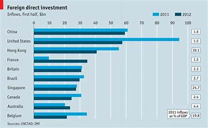 Investment Foreign Direct Economist Investing Countries Across