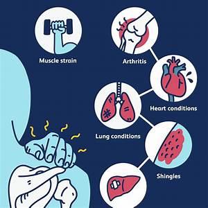 Shoulder Blade Pain: Symptoms, Causes, Diagnosis, and ...  Shoulder Pain Bone tumors
