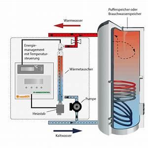 Warmwasser Durchlauferhitzer Kosten : heizungsunterst tzung durch photovoltaik energiekonzept24s webseite ~ Sanjose-hotels-ca.com Haus und Dekorationen