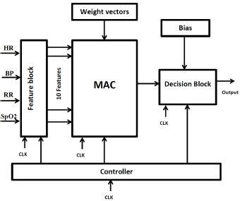block diagram of the svm system scientific diagram