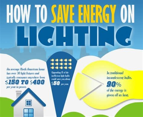 infographic efficient light bulbs to replace energy