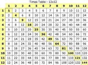 12 X 12 Multiplication Table