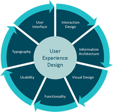 user experience design user experience qat global