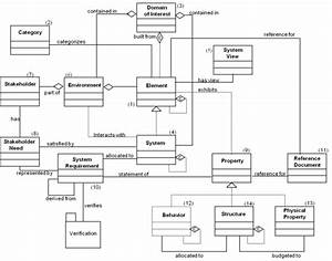 System Modeling Concepts