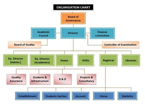 Organization Business by Organization Structure