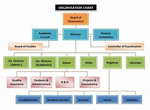 Organization Structure And Design Proof Reading Service