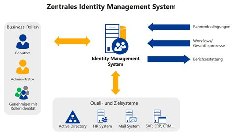 identity management system resume identity management systeme firstattribute ag