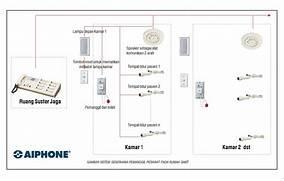Pada denah jarak rumah sakit sistem tata udara di rekam medis tuan 100 contoh wiring diagram rumah menurunkan biaya asfbconference2016 Image collections