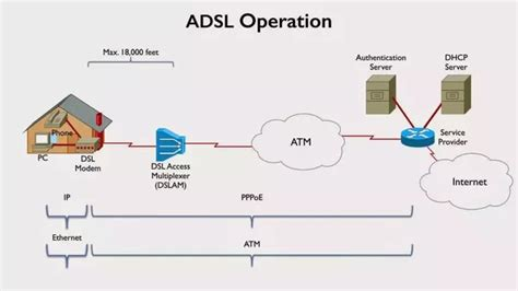 How Do Dsl Work Diagram by What Is The Difference Between An Adsl Modem And A Dsl