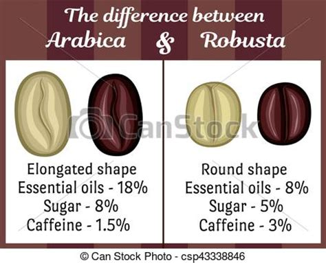 eps vector of the difference between arabica and robusta