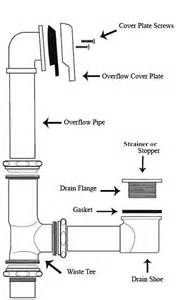bathtub drain lever diagram deluxe bathtub drains brass construction available in
