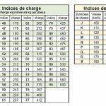 Indice De Vitesse Pneu : pneu moto indice de vitesse votre site sp cialis dans les accessoires automobiles ~ Medecine-chirurgie-esthetiques.com Avis de Voitures