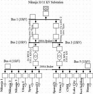 Single Line Diagram For The Nikunja 33  11 Kv Distribution