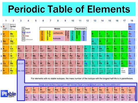 what is the periodic table of elements home design periodic table