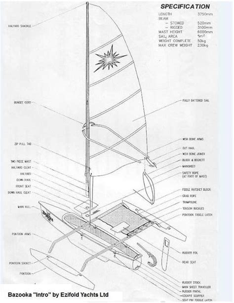 Trimaran Brands by Small Trimarans