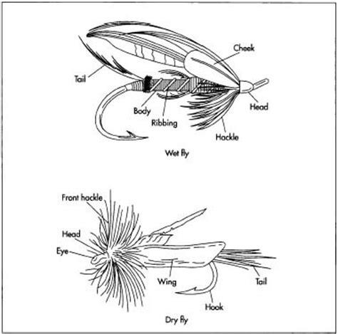 fishing fly   material history  parts