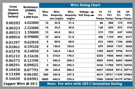 images  wire gauge amp chart electrical wire
