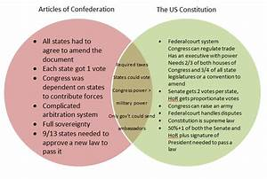 35 Articles Of Confederation Vs Constitution Venn Diagram