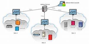 Firewall  Vpn  Proxy Server Analysis With Firewall