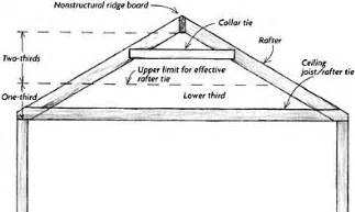 Floor Joist Spacing Requirements by How High Do Collar Ties Need To Be Internachi