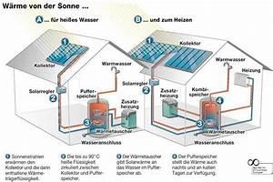 Solaranlage Einfamilienhaus Kosten : solarthermie funktionsweise technik ~ Lizthompson.info Haus und Dekorationen