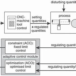 Schematic set-ups of adaptive control systems [1] 1.1.2 ...
