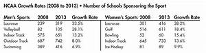 Fastest Growing Sport | Stats | Photos