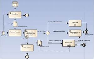 Bpmn 2 0 Business Process Toolbox Pages