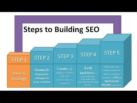 Seo Steps by Seo Steps For Execution Digital Marketing Plan 2017