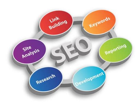 Seo Keyword Optimization by The 3 Step Process To Creating An Effective And Profitable