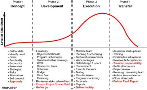 expert project management total project management