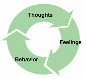 Cognitive Behavioral Therapy | CBT | Simply Psychology