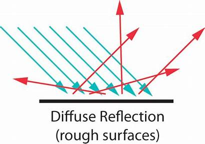 Reflection Diffuse Specular Reflected Reflective Directions Laws