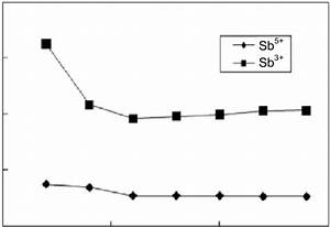 Effect Of Nitric Acid Concentration On Retention Times Of