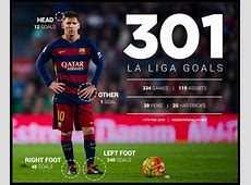 Messi Breaks 300 La Liga Goals Barrier Messi vs Ronaldo