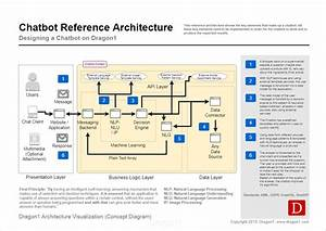 Architecture Diagram Definition
