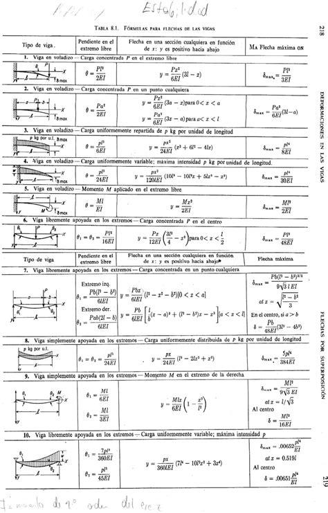 Cursos 15: Fórmulas para Flechas de Las Vigas