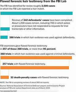 FBI Acknowledges Flawed Forensic Testimony Affected At ...