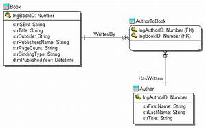 Object Oriented Asp  Using Classes In Classic Asp