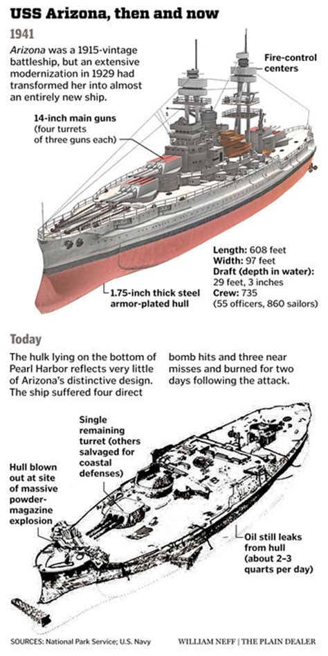 Uss America Sinking Pictures by The Uss Arizona Endures At Pearl Harbor As A Symbol Of