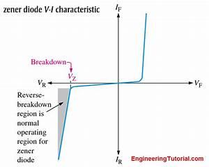 Zener Diode Breakdown Characteristics