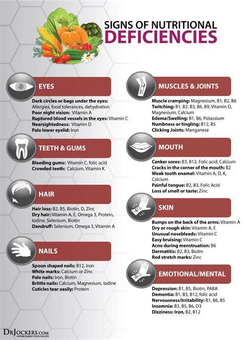 body signs  nutritional deficiencies drjockerscom