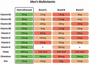 Multi Essentials for Men: 30 Daily Multivitamin Tablets ...