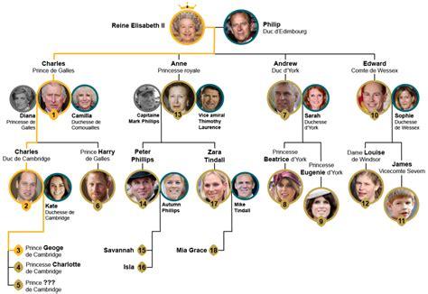 bebe royal connaissez vous lordre de succession au trone