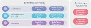 Using An Application Framework Is A No Brainer