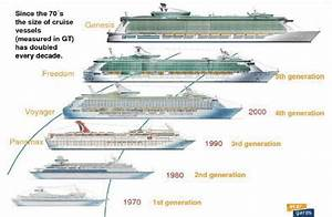 Evolution Of Cruise Ship Size